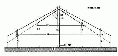 Fritzel FR 1863 Dipol 80 / 160 Meter Band 1500WATT